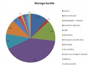 budget mariage 130 personnes