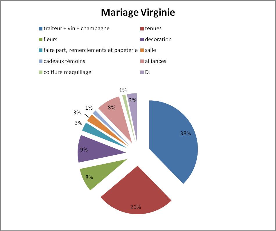 budget mariage bordeaux