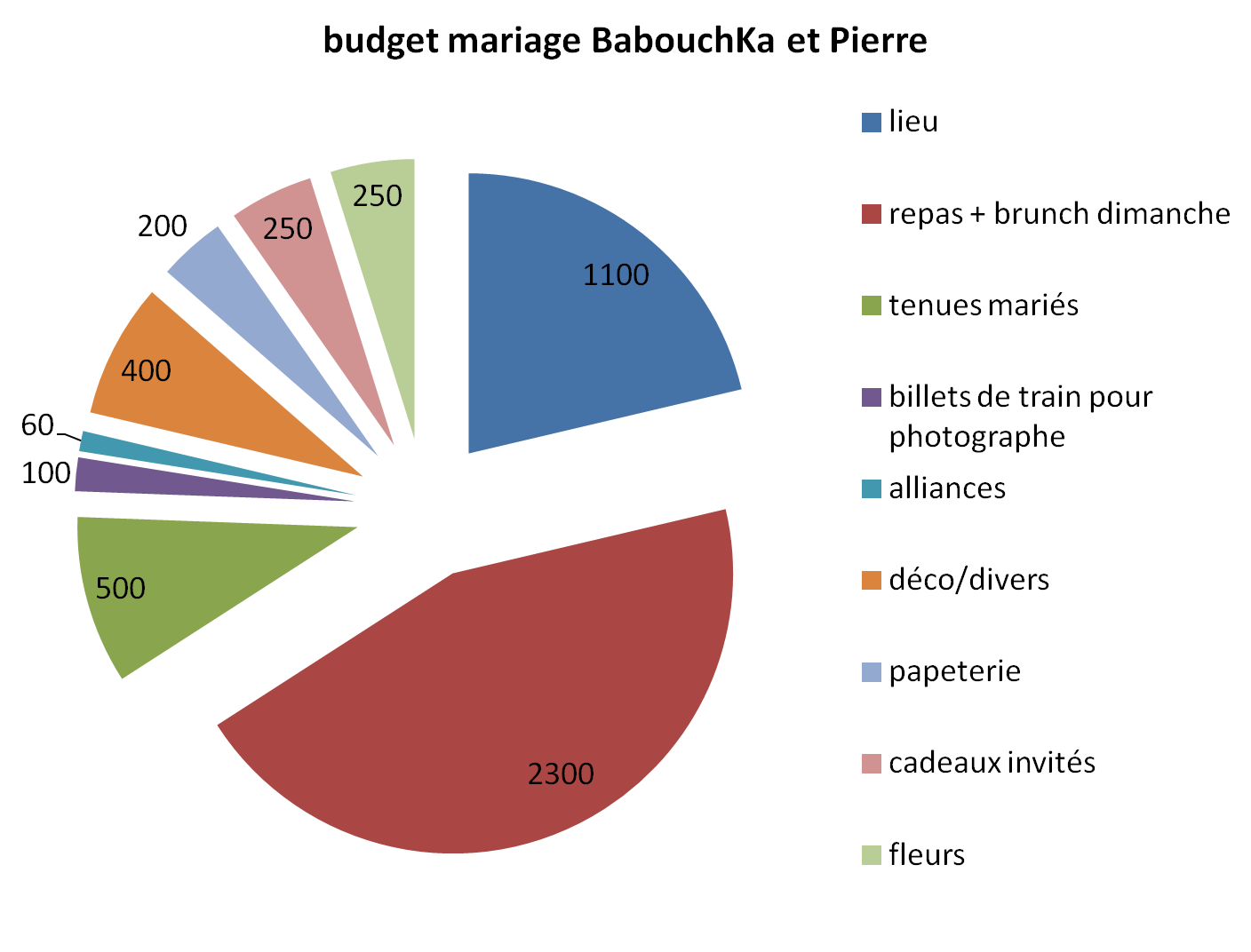 parlons budget de mariage avec babouchka with a love like that blog lifestyle love. Black Bedroom Furniture Sets. Home Design Ideas