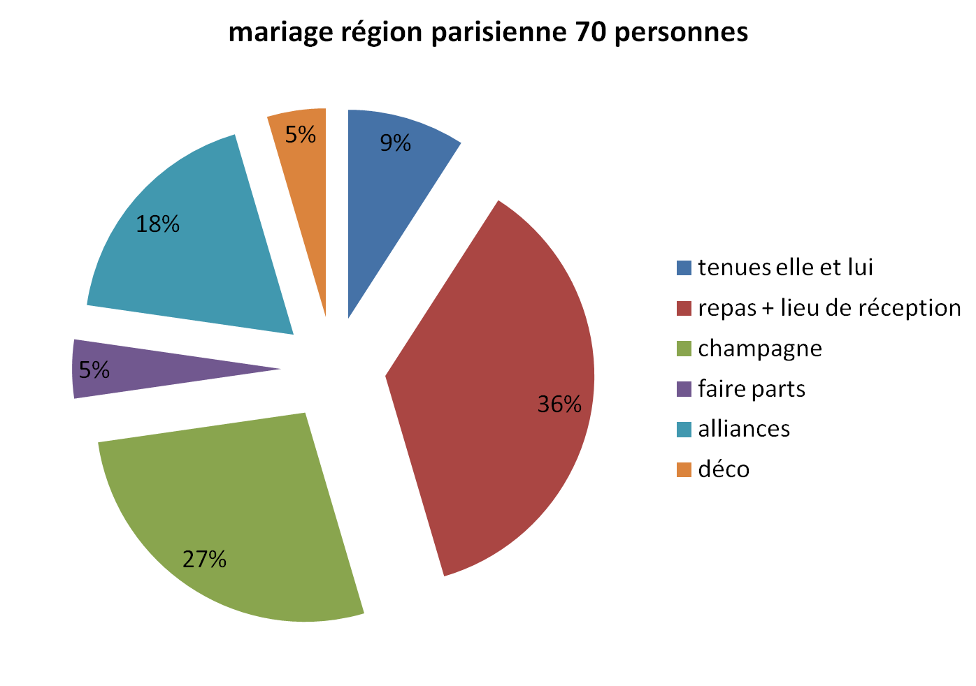 budget mariage region parisienne 70 personnes