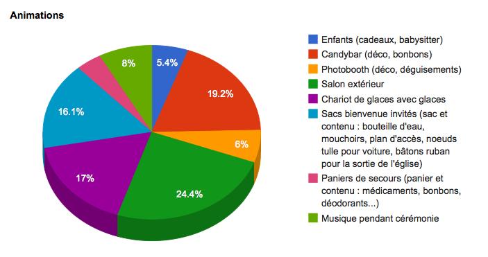 budget mariage région strasbourg