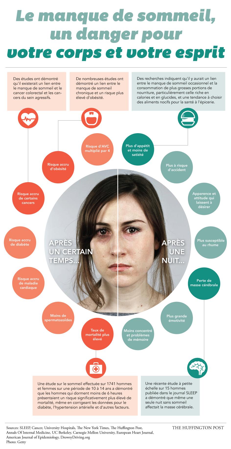 manque de sommeil, effet sur le corps et l'apparence