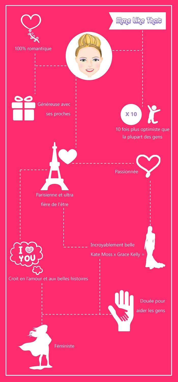 Infographie publiée sur withalovelikethat.fr